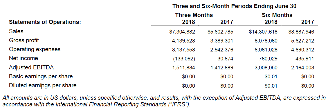Q2 2018 Financial Results Hamilton Thorne